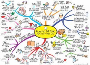 plastic-detox